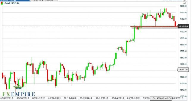 Gold Prices October 16, 2012, Technical Analysis