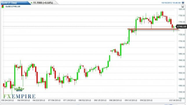 Gold Prices October 17, 2012, Technical Analysis