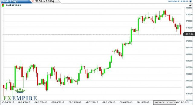 Gold Prices October 22, 2012, Technical Analysis