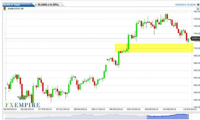 Gold Futures Forecast October 23, 2012, Technical Analysis