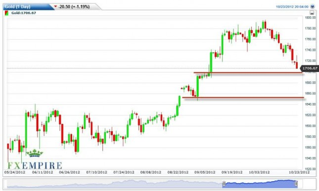 Gold Futures Prices October 24, 2012, Technical Analysis