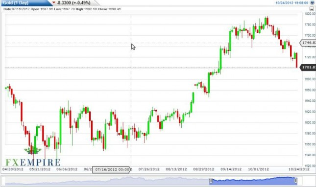 Gold Prices October 25, 2012, Technical Analysis