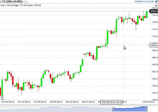 Gold Prices October 5, 2012, Technical Analysis