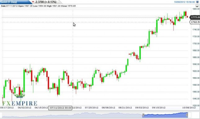 Gold Prices October 9, 2012, Technical