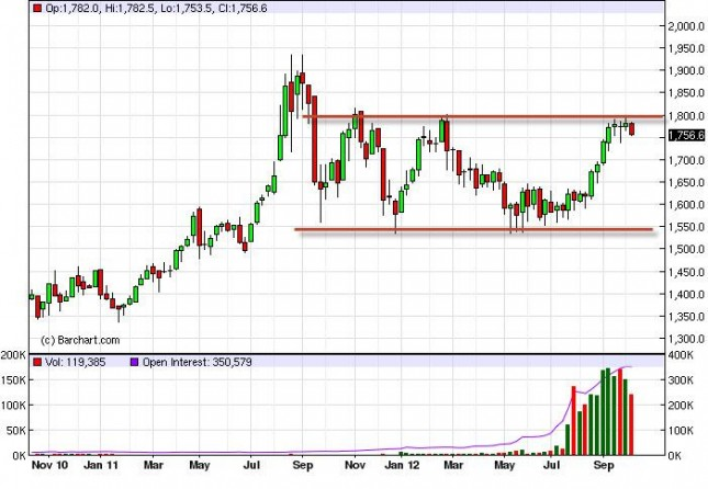 Gold Prices for the week of October 15, 2012, Technical