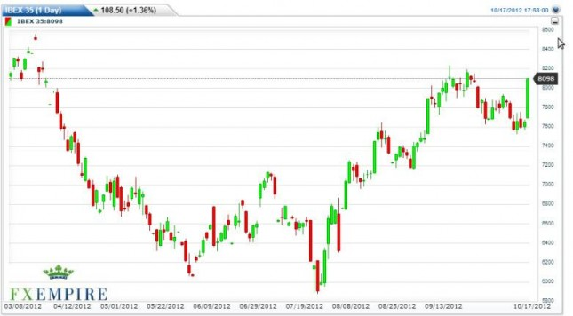 IBEX 35 Forecast October 18, 2012, Technical Analysis