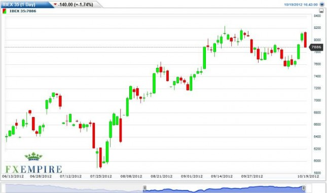 IBEX 35 Index Forecast October 22, 2012, Technical Analysis