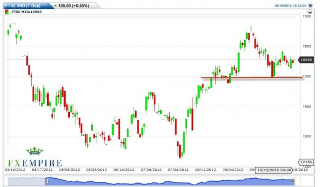 MIB Forecast October 16, 2012, Technical Analysis