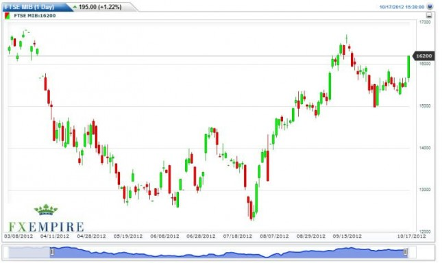 MIB Index Forecast October 18, 2012, Technical Analysis