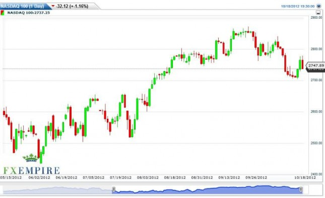 NASDAQ 100 Forecast October 19, 2012, Technical Analysis