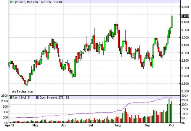 Natural Gas Forecast October 2, 2012, Technical Analysis