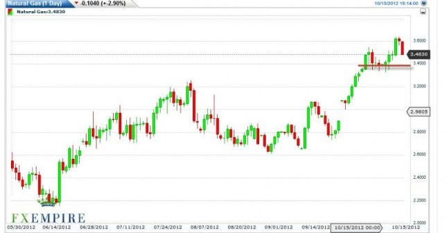 Natural Gas Forecast October 16, 2012, Technical Analysis