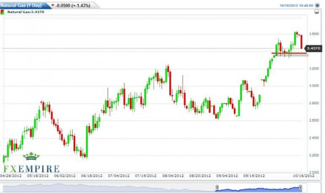 Natural Gas Forecast October 17, 2012, Technical Analysis