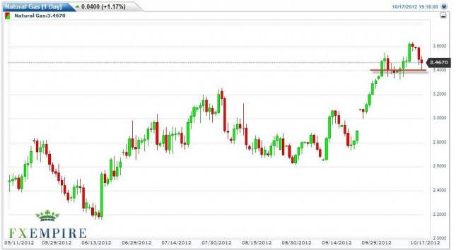 Natural Gas Forecast October 18, 2012, Technical Analysis