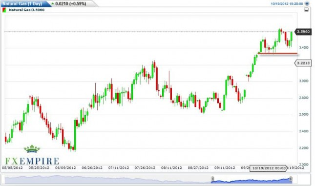 Natural Gas Forecast for October 22, 2012, Technical Analysis