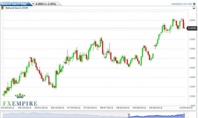 Natural Gas Forecast October 25, 2012, Technical Analysis