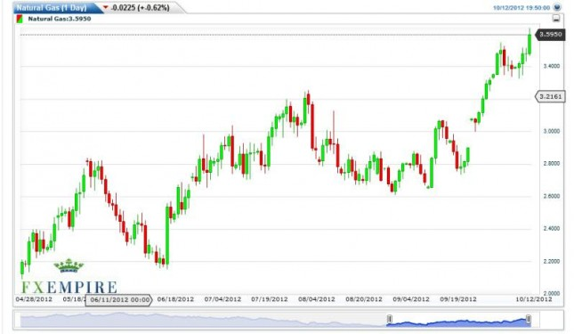 Natural Gas Forecast October 15, 2012, Technical Analysis