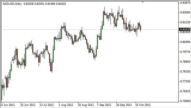 NZD/USD Forecast October 22, 2012, Technical Analysis