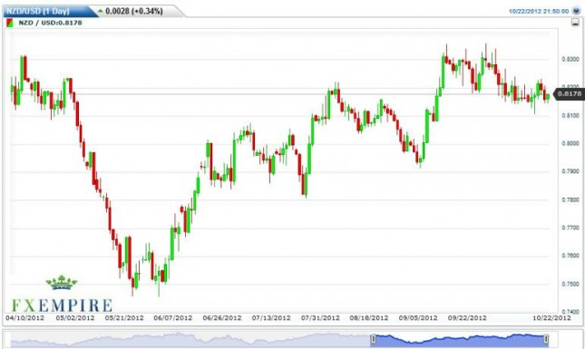 NZD/USD Forecast October 23, 2012, Technical Analysis