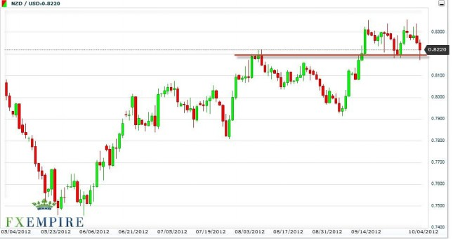 NZD/USD Forecast October 5, 2012, Technical Analysis