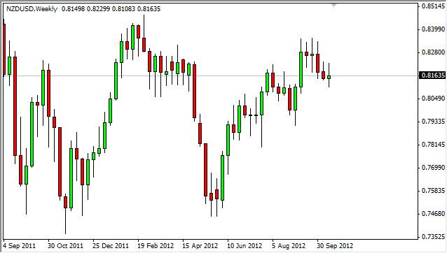 NZD/USD forecast for the week of October 22, 2012, Technical Analysis