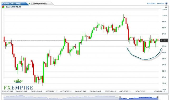 Crude Oil Prices October 19, 2012, Technical Analysis