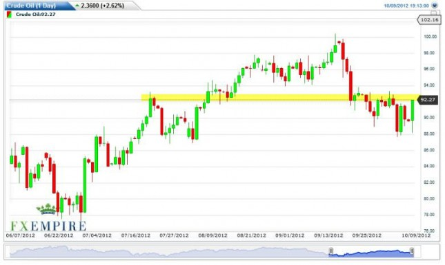 Crude Oil Prices October 10, 2012, Technical Analysis