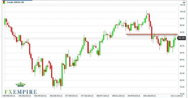 Crude Oil Prices October 12, 2012, Technical Analysis