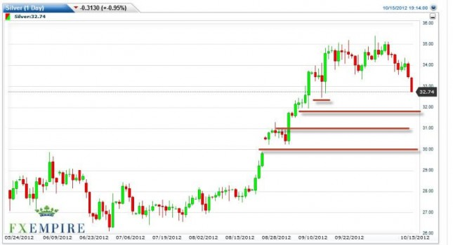 Silver Forecast October 16, 2012, Technical Analysis
