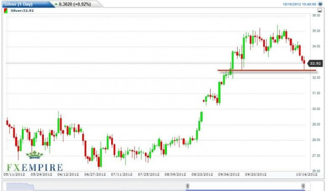 Silver Forecast October 17, 2012, Technical Analysis