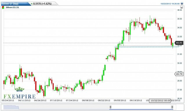 Silver Futures Forecast October 23, 2012, Technical Analysis