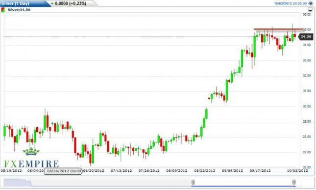 Silver Forecast October 4, 2012, Technical Analysis