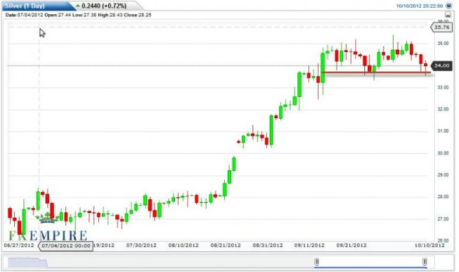 Silver Forecast October 11, 2012, Technical Analysis