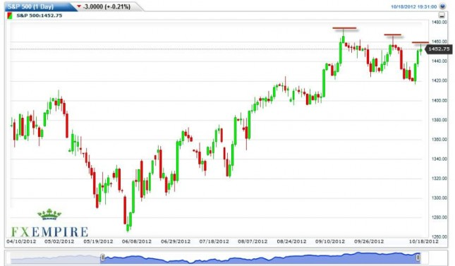 S&P 500 Index Forecast October 19, 2012, Technical Analysis