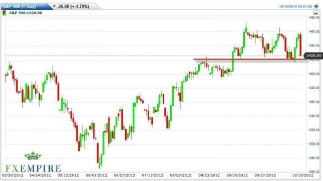 S&P 500 Index Forecast October 22, 2012, Technical Analysis