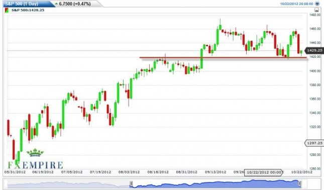 S&P 500 Futures Forecast October 23, 2012, Technical Analysis