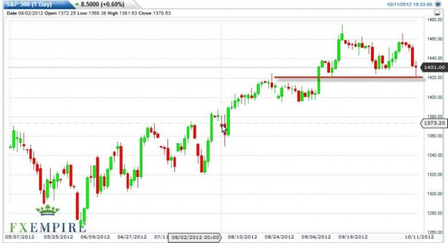 S&P 500 Index Forecast October 12, 2012, Technical Analysis