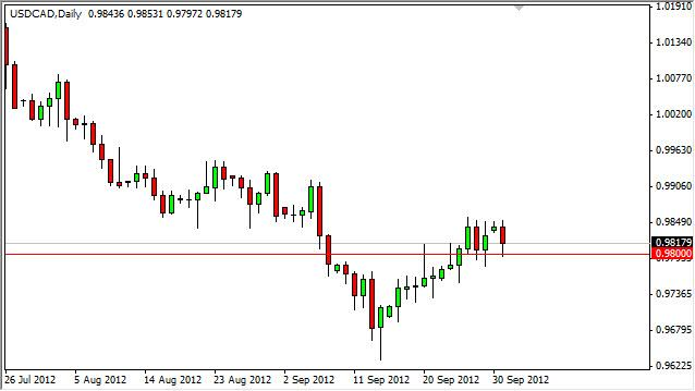 USD/CAD Forecast October 2, 2012, Technical Analysis