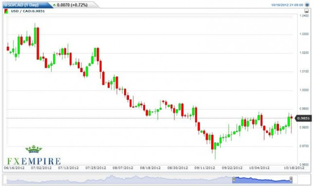 USD/CAD Forecast October 19, 2012, Technical Analysis