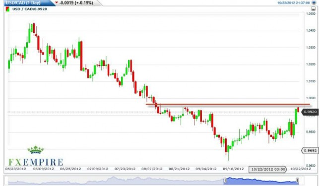 USD/CAD Forecast October 23, 2012, Technical Analysis