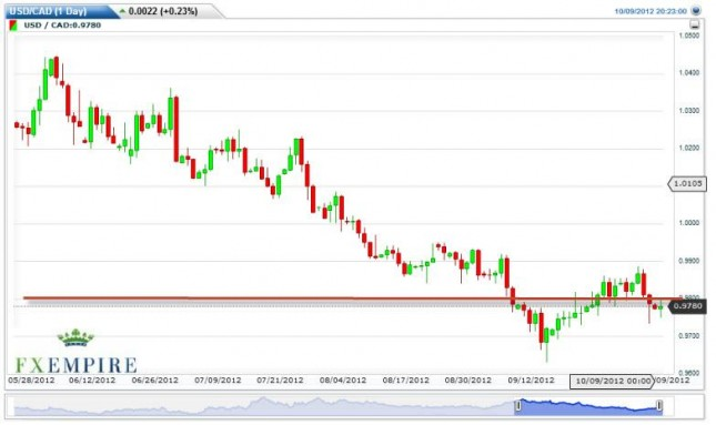 USD/CAD Forecast October 10, 2012, Technical Analysis