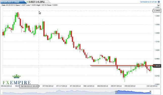 USD/CAD Forecast October 11, 2012, Technical Analysis