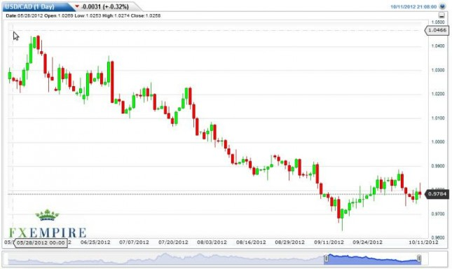 USD/CAD Forecast October 12, 2012, Technical Analysis