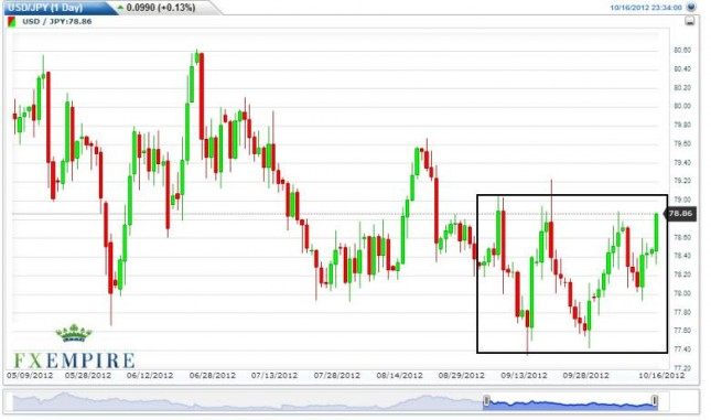 USD/JPY Forecast October 17, 2012, Technical Analysis