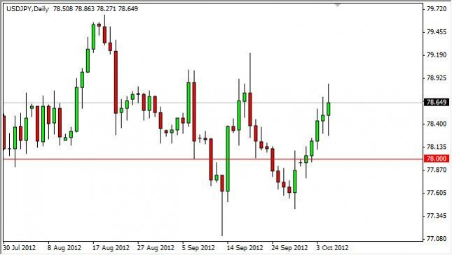 USD/JPY Forecast October 8, 2012, Technical Analysis