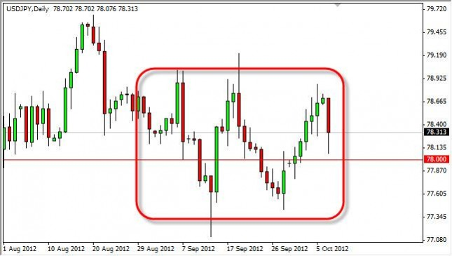 USD/JPY Forecast October 9, 2012, Technical Analysis