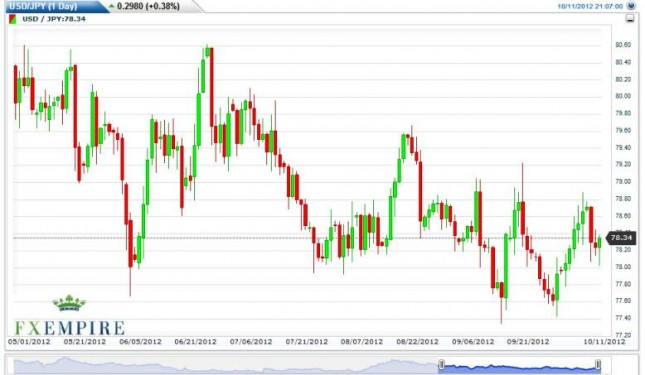 USD/JPY Forecast October 12, 2012, Technical Analysis