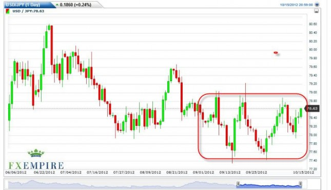 USD/JPY Forecast October 16, 2012, Technical Analysis
