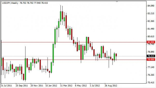 USD/JPY forecast for the week of October 15, 2012, Technical Analysis