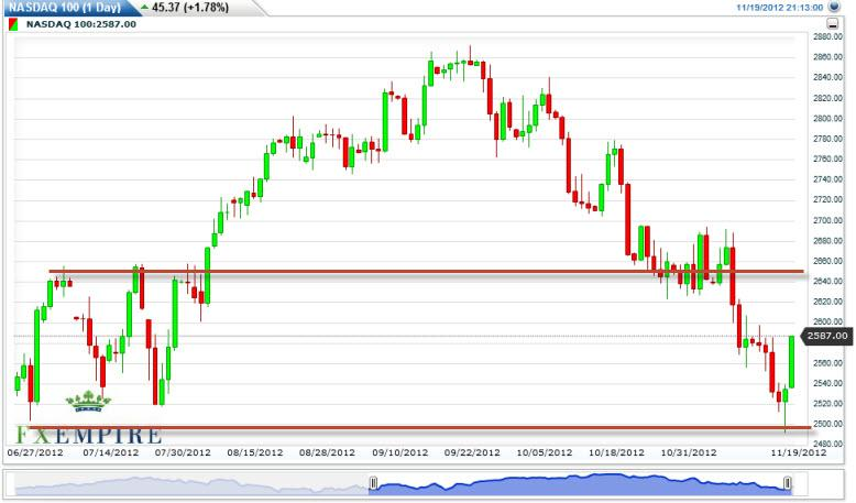 NASDAQ 100 Index Forecast November 20, 2012, Technical Analysis